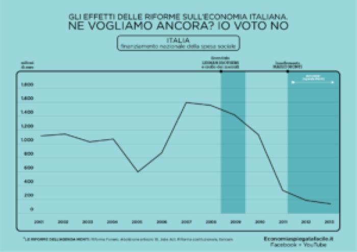 Agenda Monti e austeriti, grafico della spesa sociale nazionale dal 2001 al 2013