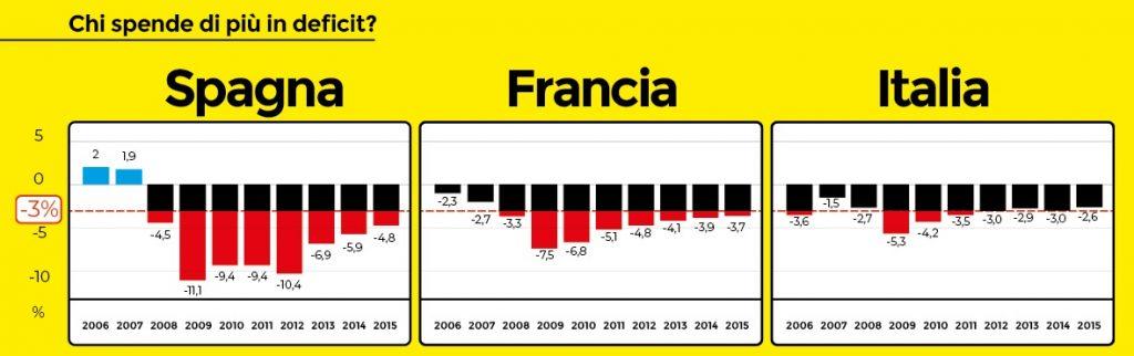 Spesa in deficit chi comanda in Europa