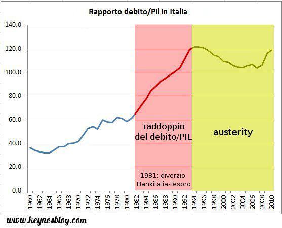 debito pubblico/ PIL dell'Italia