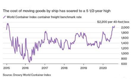 Могут ли походы на коммерческом транспорте повлиять на инфляцию?