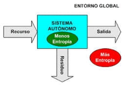 La segunda ley de la termodinámica y el concepto de entropía