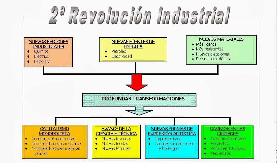 2 revolucion industrial consecuencias