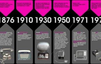 historia-comunicaciones