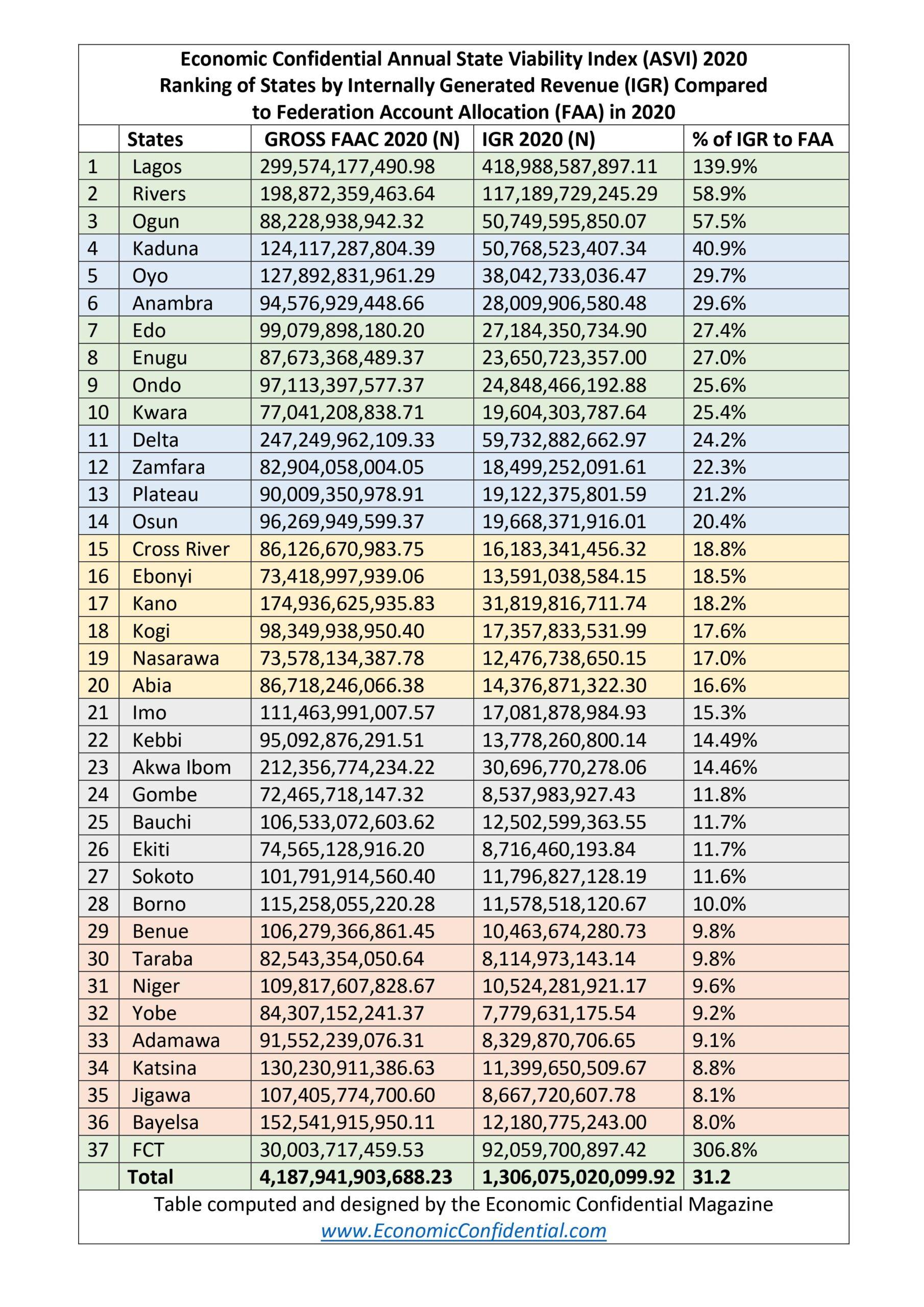 ASVI 2020 FCT, 36 States Generate N1.3tr IGR