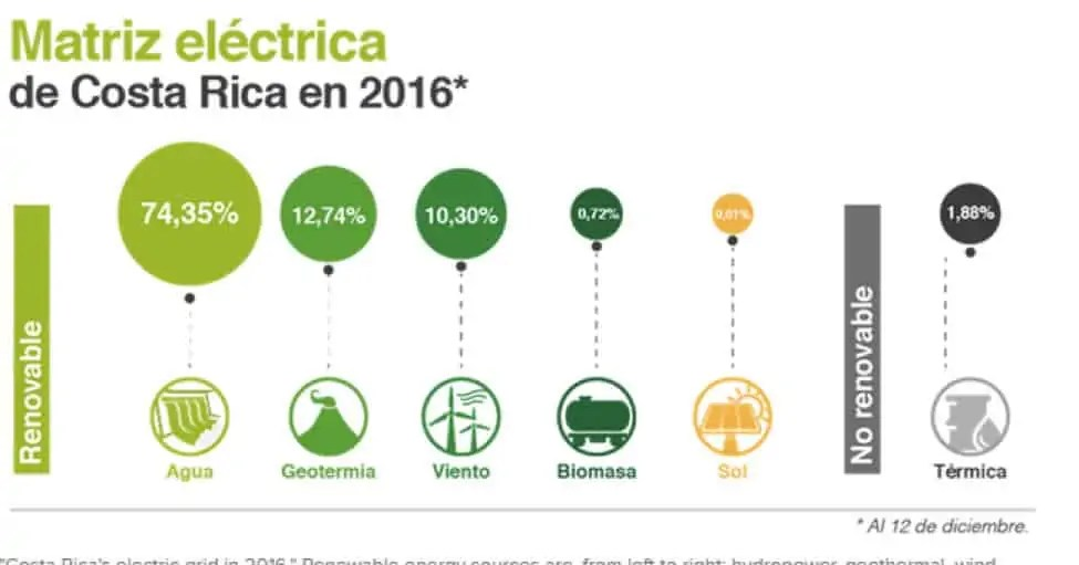 costa-rica-barely-used-any-fossil-fuels-in-2016-4