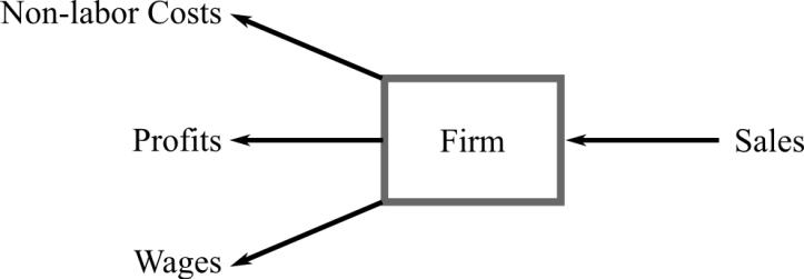 Dividing an income stream