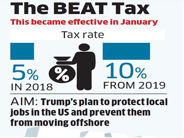 BEAT Tax