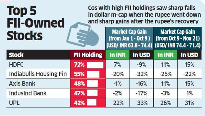 FII snip 1  Market cap: India Inc, here's why you should study dollar m-cap Master