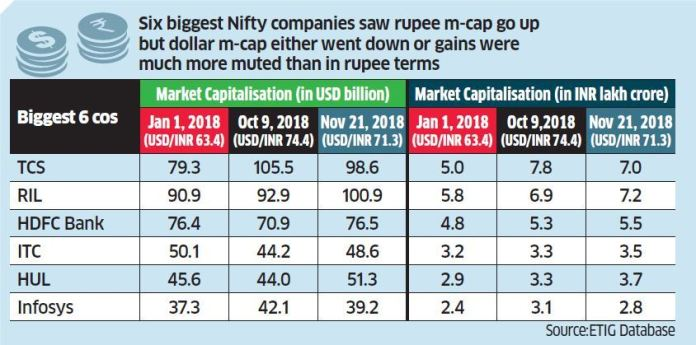 FII snip 2  Market cap: India Inc, here's why you should study dollar m-cap Master