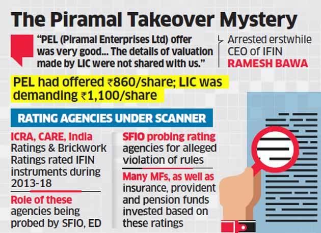 IFIN ex-CEO Bawa says LIC didn't back Piramal's IL&FS bid