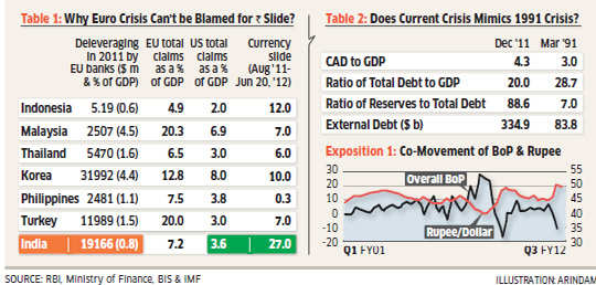 Rupee decline reasons: Economic Times 25 June 2012