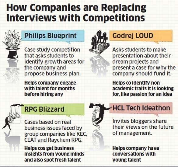 How companies like Philips, Godrej, HCL are replacing interviews with competitions