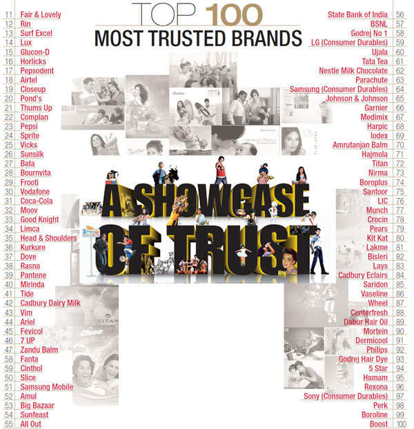 Most Trusted Brands 2012