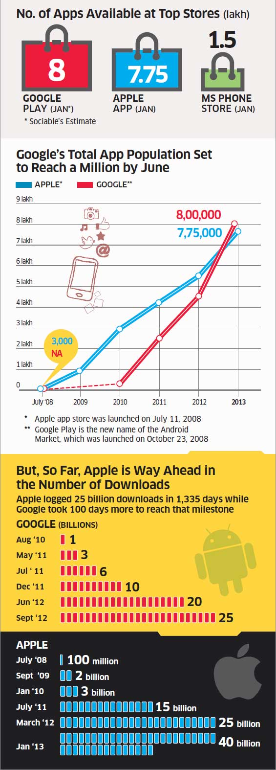 Offi cially, * Google's app count is 700,000 as of October 30, 2012.