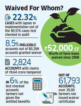 Agricultural Loan Waiver Scam.