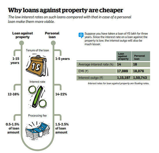 Why loans against property are cheaperWhy loans against property are cheaper