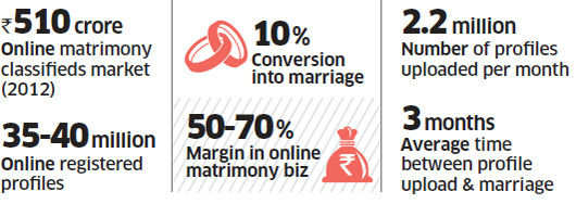 Matrimony portals making serious efforts to counter rising tide of divorces, ensure lasting unions