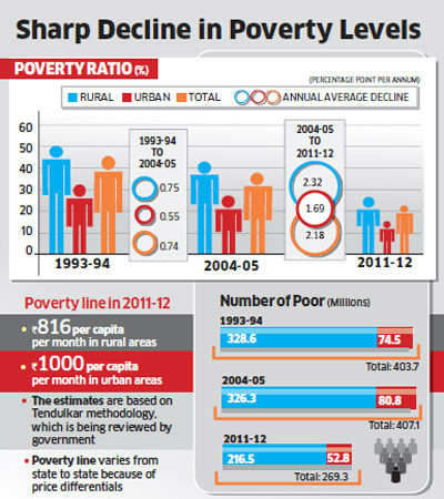 In 2013, only 22 per cent Indians below poverty line: Planning Commission