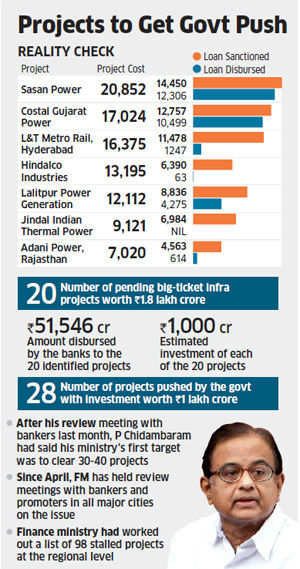 Finance Ministry seeks cabinet nod for stuck infra projects