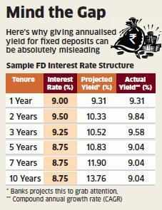 Banks should show real yield on fixed deposits