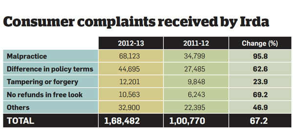 Insurance complaints,