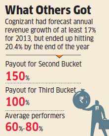 As rivals like IBM, Accenture, TCS, Infosys and others sulk, Cognizant rewards staff with huge bonus payouts