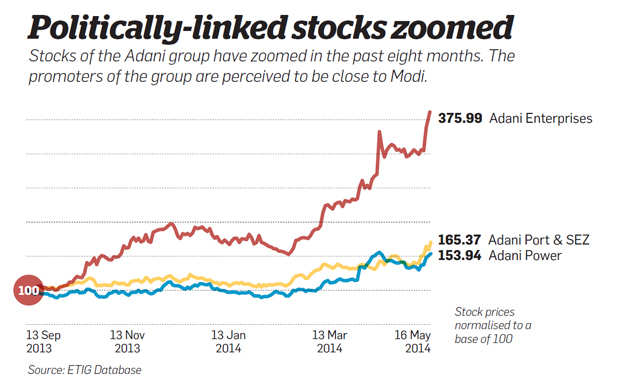 Politically-linked stocks zoomed