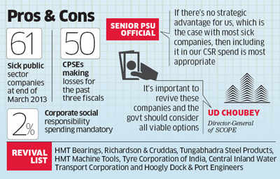 Profit-making PSUs want angel investments counted as CSR