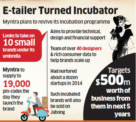 Myntra to provide 10 small brands with technical, financial supportMyntra to provide 10 small brands with technical, financial support - Image
