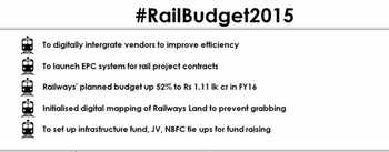 Highlights of Rail Budget 2015