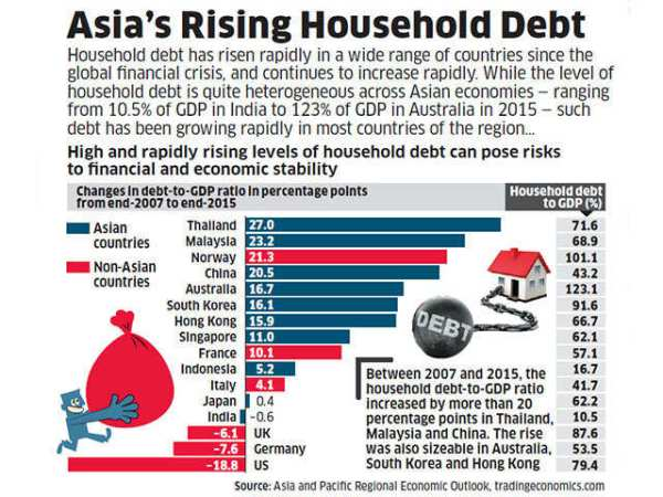 Asia's Rising Household Debt - Daily Chart: Data Wise ...