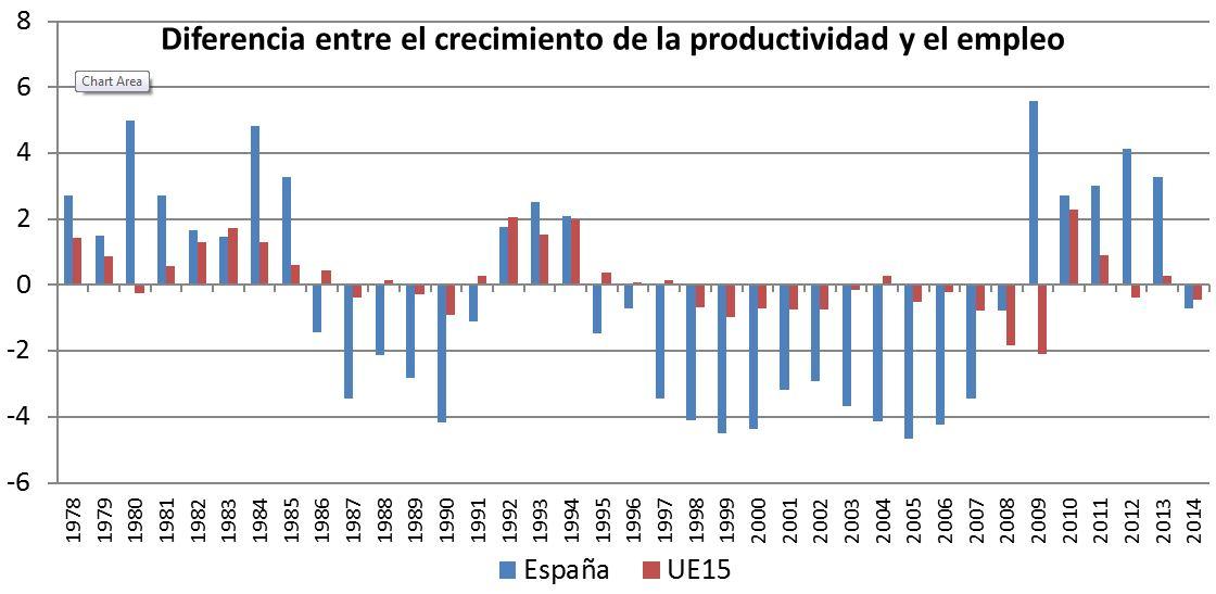 diferencia entre productividad y empleo
