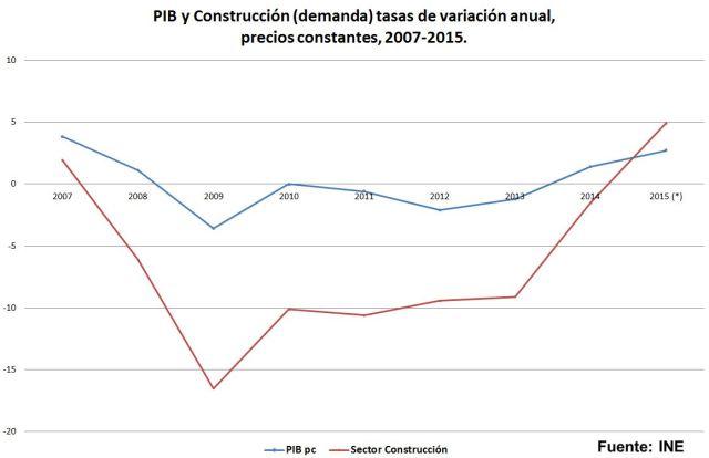 PIB y Construccion