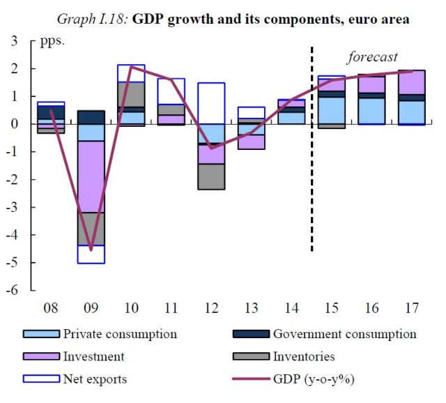 composicion PIB
