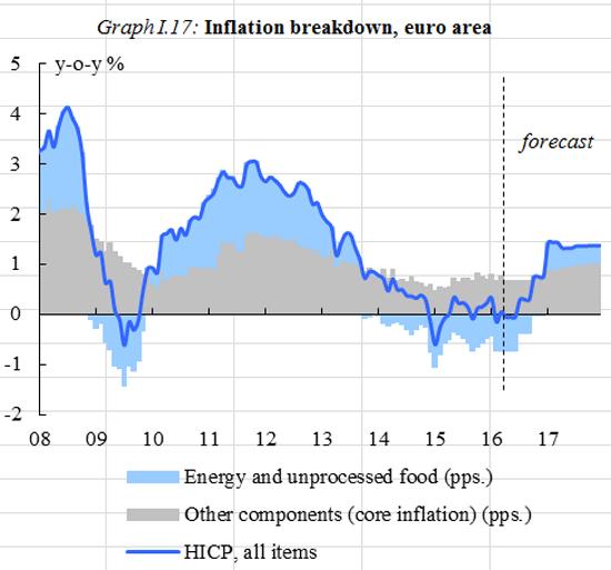 5 inflacion