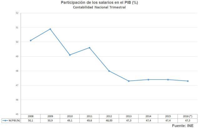 participacion-salarios-pib