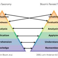 Εκπαιδευτικοί στόχοι: Ταξινομία Bloom