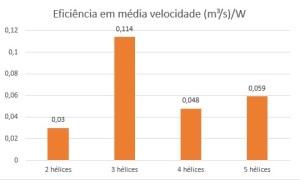 Eficiencia Media Velocidade