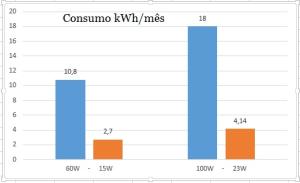 Consumo kWh