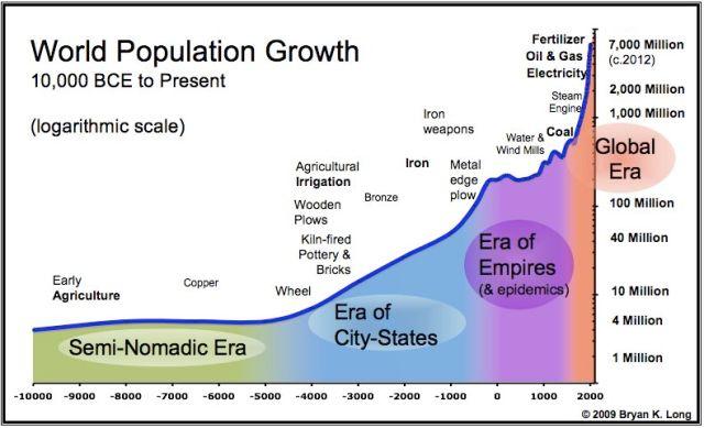 Chart depicting population through four eras of human culture