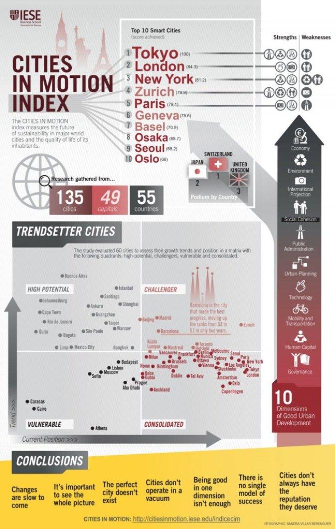 ICIM排名,及部份城市的分析