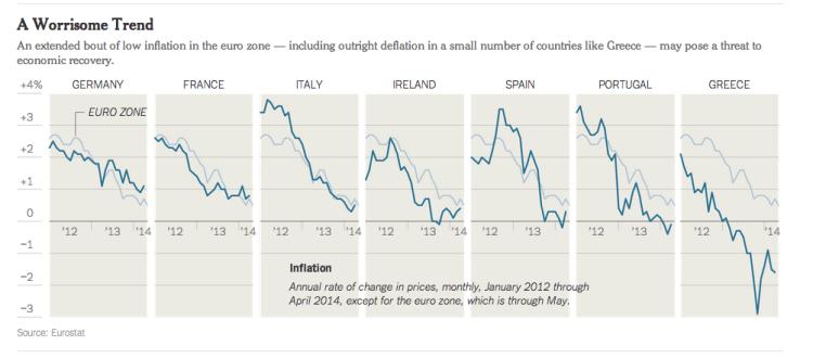 歐元區部份國家的通脹率/New York Times截圖/