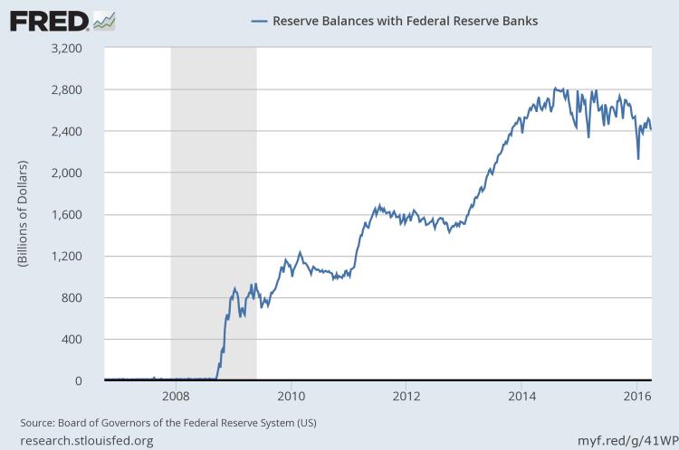 Post Lehman US Bank reserve