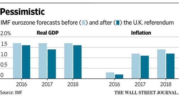 IMF Article IV on Euro zone 2016