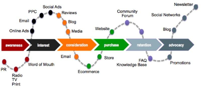 The Five Key Steps Towards Understanding The Customer