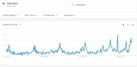 """يظهر الرسم البياني لمؤشرات Google اهتمامًا بمصطلح """"staycation"""" بين حزيران (يونيو) 2016 وحزيران (يونيو) 2020. ويظهر الرسم البياني ارتفاعًا كبيرًا بشكل خاص في تشرين الثاني (نوفمبر) 2019 قبل الانخفاض في كانون الأول (ديسمبر) ؛  يعرض الرسم البياني اتجاهًا تدريجيًا لأعلى من مارس 2020 تقريبًا ، ويسير على الطريق الصحيح للوصول إلى قمة أعلى مما كان عليه في نوفمبر إذا استمر الاتجاه."""