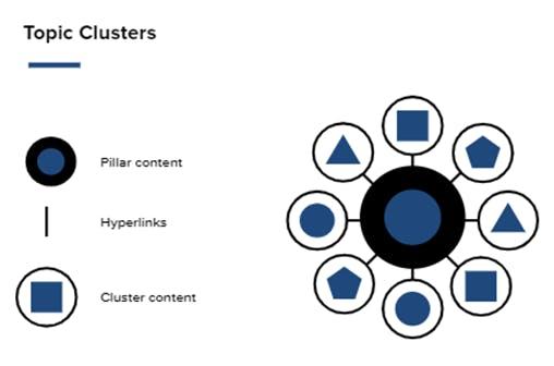 """رسم تخطيطي يوضح نموذجًا يتضمن """"محتوى الركيزة"""" في المركز والخطوط ، ويمثل الارتباطات التشعبية ، ويشع ويتصل بـ """"محتوى الكتلة"""".  العنوان الموجود أعلى الرسم البياني يقرأ """"مجموعات المواضيع""""."""