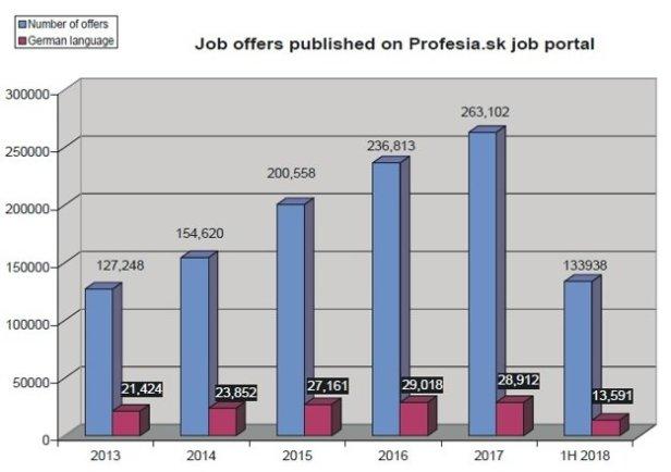 statistique Profesia.sk