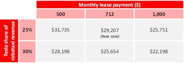Tesla-Robotaxi-Abhängigkeit-Einnahmen-zu-Leasing-Zahlung
