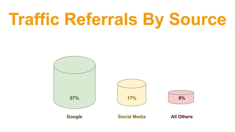Traffic Referrals By Source